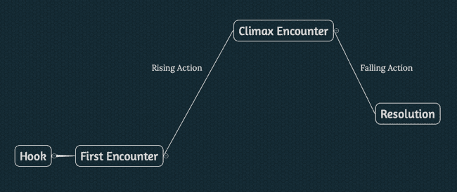 Screenshot of mindmap showing a simple rpg adventure design story structure
