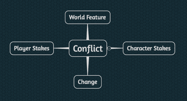 Screenshot of a mindmap showing RPG adventure design and conflict.